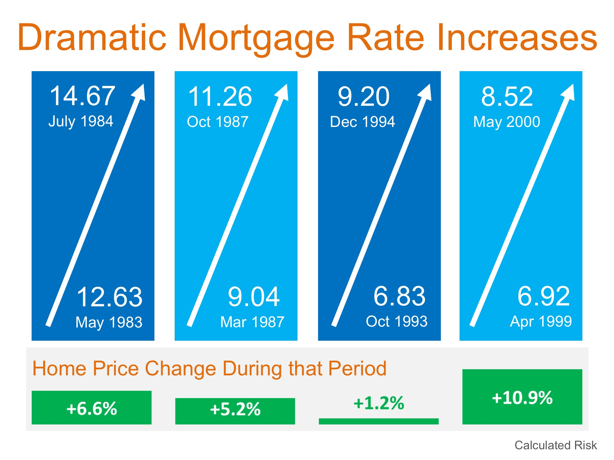 Will Increasing Mortgage Rates Impact Home Prices? | Keeping Current Matters
